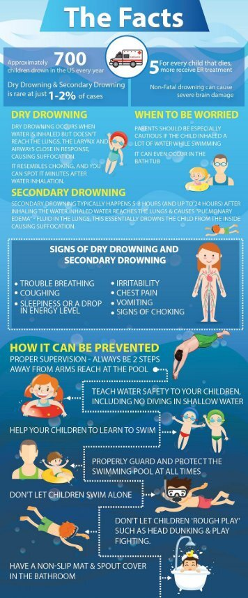 Dry Drowning & secondary Drowning Infographic