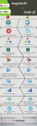 Difference between AngularJS Vs Node.JS – Techtic Solutions