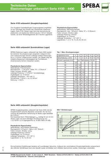 Technische Daten Elastomerlager unbewehrt Serie 4100