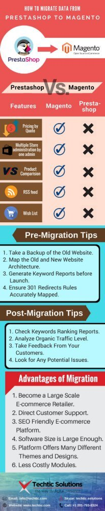How to Migrate Data from Prestashop to Magento eCommerce Store
