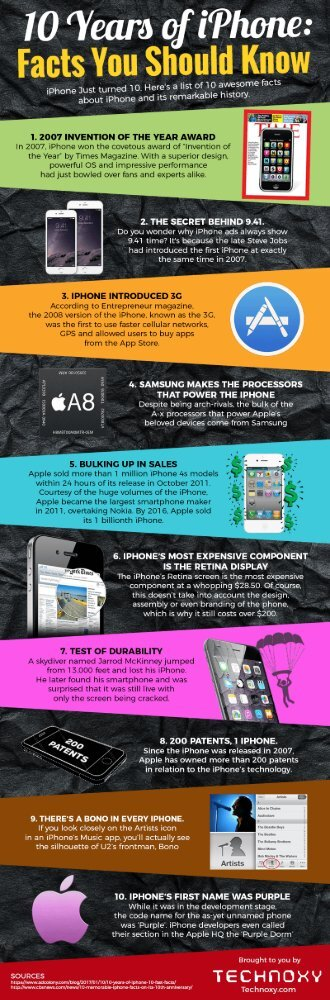 10 Awesome Facts About iPhone