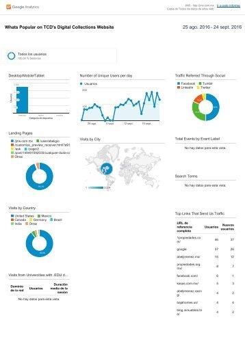 Analytics Copia de Todos los datos de sitios web Whats Popular on TCD's Digital Collections Website 20160825-20160924