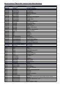 Baugruppen-Übersicht Universalartikel-Katalog - Seite 3
