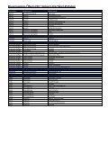 Baugruppen-Übersicht Universalartikel-Katalog - Seite 4