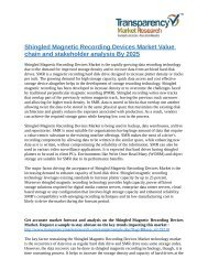 Shingled Magnetic Recording Devices Market