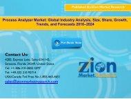 Global Process Analyzer Market, 2016–2024