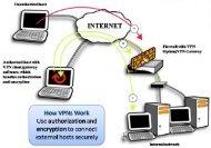 What s VPN