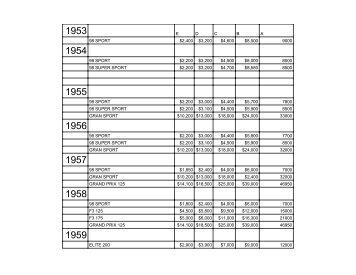 Ducati Price guide