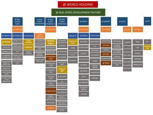 @ REAL ESTATE DEVELOPMENT FACTORY CHART (1)