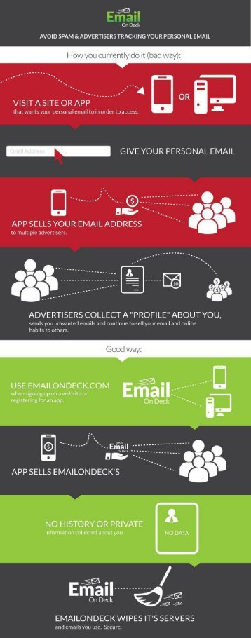 Why use a temporary email address
