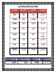 زايد للاسكان وبلدية دبي