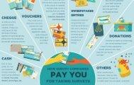 Paid Surveys Payment Methods