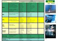 Verfahren Werkstoffe Gase MAG MIG WIG WP WIG Wurzel- Schutz