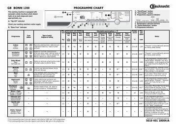 KitchenAid BONN 1200 - BONN 1200 EN (858359972000) Guide de consultation rapide