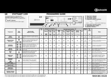 KitchenAid STUTTGART 1209 - STUTTGART 1209 EN (858351212000) Scheda programmi