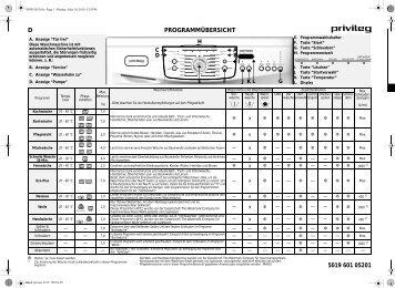 KitchenAid PWF 1766 - PWF 1766 DE (858000103010) Scheda programmi