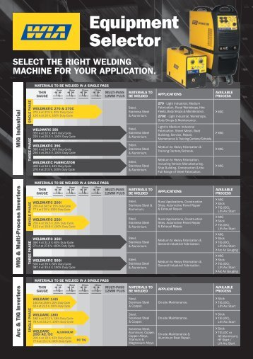 WIA Equipment Selector