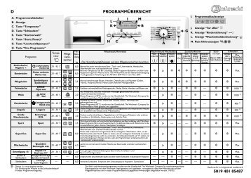 KitchenAid PRESTIGE 1480 - PRESTIGE 1480 DE (858366312000) Scheda programmi