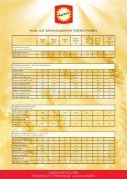 Brenn- und Nährwertangaben für AURORA-Produkte