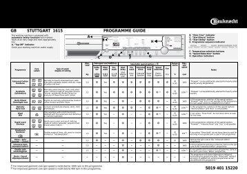 KitchenAid STUTTGART 1615 - STUTTGART 1615 EN (858357612900) Scheda programmi