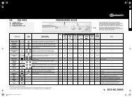 KitchenAid WA 3620 - WA 3620 EN (855459742000) Scheda programmi