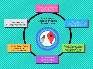 Google Pigeon Algorithm and Its Effect On Local Businesses