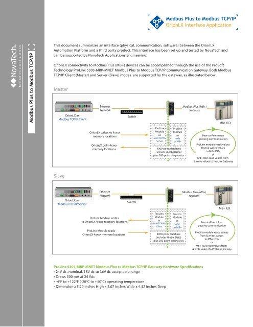 Modbus Plus to Modbus TCP/IP Modbus Plus to Modbus TCP/IP