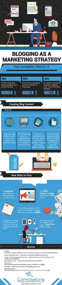 Blogging as a Marketing Strategy The Numbers Prove It