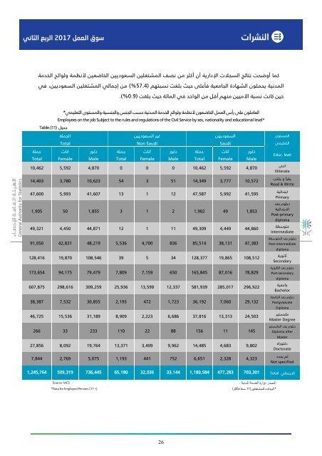 سوق العمل السعودي