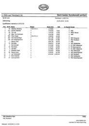 Ergebnisse und Meisterschaftsstand SA - Motor Sport Ring
