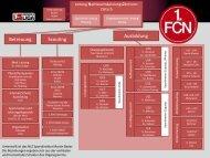 Sportliches Beratungsgremium - 1. FC Nürnberg