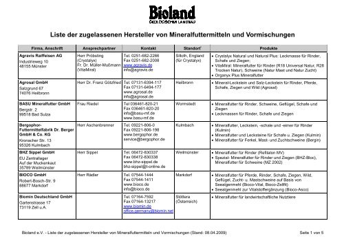 Liste Der Zugelassenen Hersteller Von Mineralfuttermitteln Bioland
