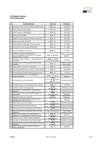 Liste Förderprojekte - Region Kottmar