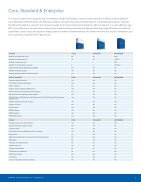 Avigilon ACC 6 Overview - Page 3