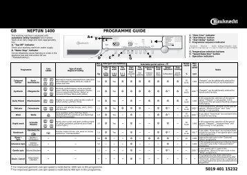KitchenAid NEPTUN 1400 - NEPTUN 1400 EN (858355703900) Scheda programmi
