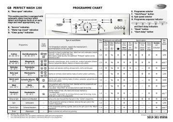 KitchenAid Perfect Wash 1200 - Perfect Wash 1200 EN (859202103000) Scheda programmi