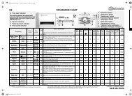 KitchenAid SILVER XL 34 BW BK - SILVER XL 34 BW  BK EN (858348103000) Scheda programmi