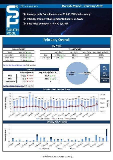 Trading Report February 2018