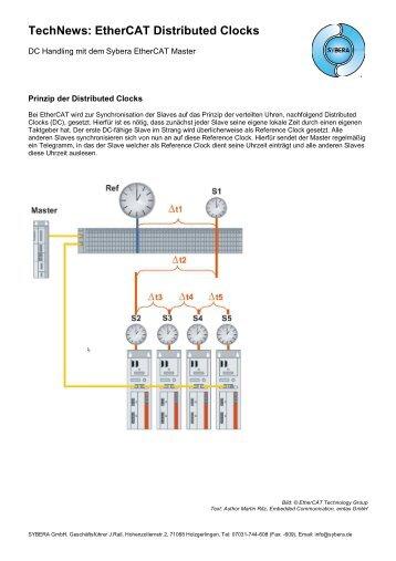 EtherCAT Distributed Clocks