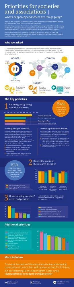 OrganizationalPriorities_Infographic