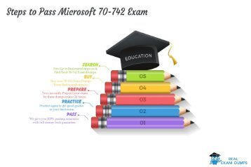 70-742 Dumps | Free Microsoft 2018 70-742 Exam Dumps – RealExamDumps.us