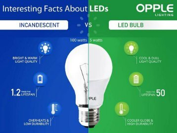 Opple LED Lighting Suppliers in Dubai, UAE