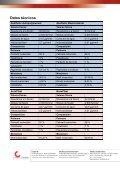 Información sobre alergias a la resina - Candulor - Page 7