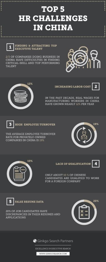 Top 5 HR Challenges in China (Infographic)