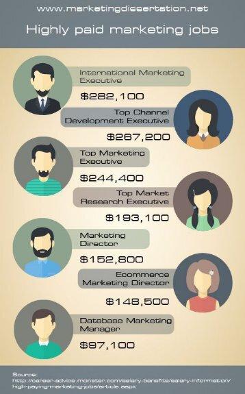 Marketing Jobs Salary