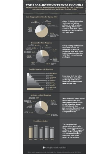 Top 5 Job-Hopping Trends in China (Infographic)