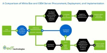A-Comparison-of-White-Box-Servers-and-OEM-Servers-Purschasing-Processes Exit Technologies
