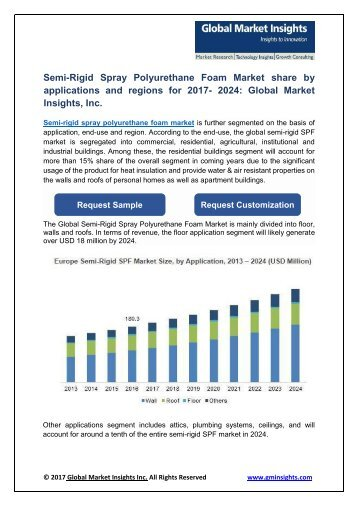 Semi-Rigid Spray Polyurethane Foam Market PDF