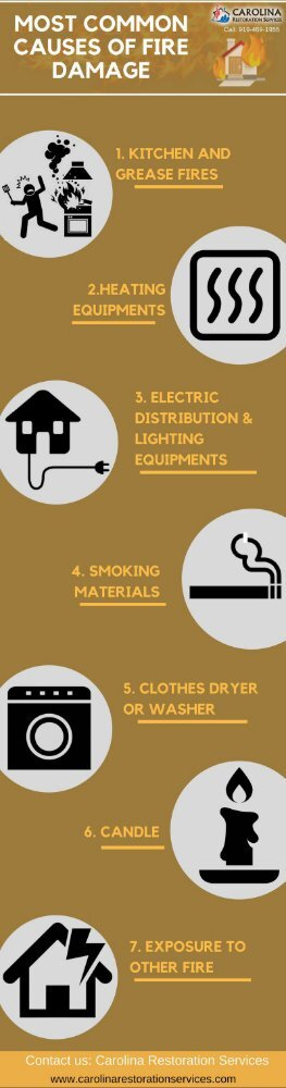 Most Common Causes of Fire Damage