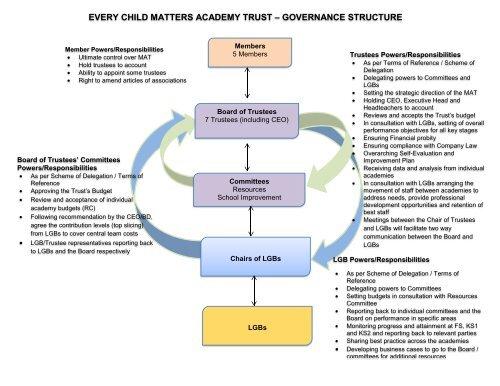 ECM Governance Structure Chart May 2018